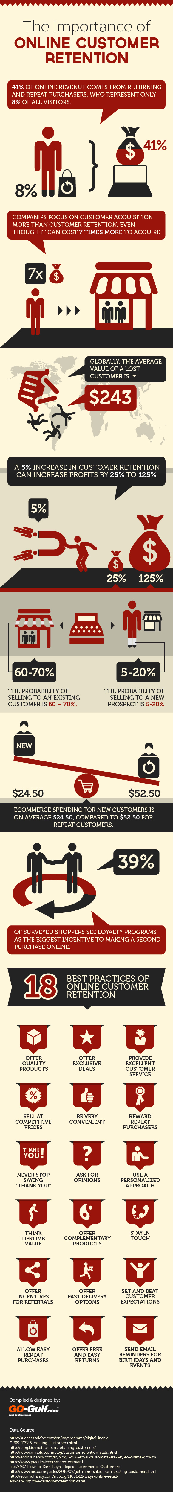 the-importance-of-online-customer-retention-infographic_51e8e7b4b0358