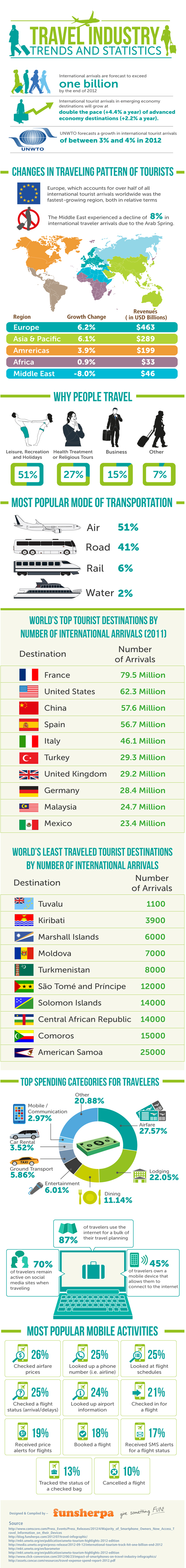 travel-industry-trends-2012_50726c441d26a