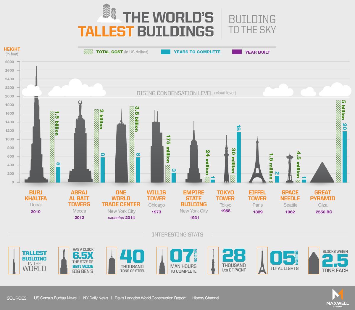WorldsTallestBuildings-02-rev02