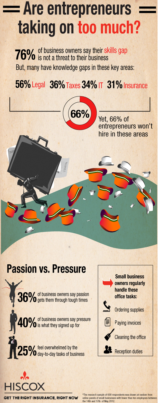 are-entrepreneurs-taking-on-too-much_504a0d7f08adf