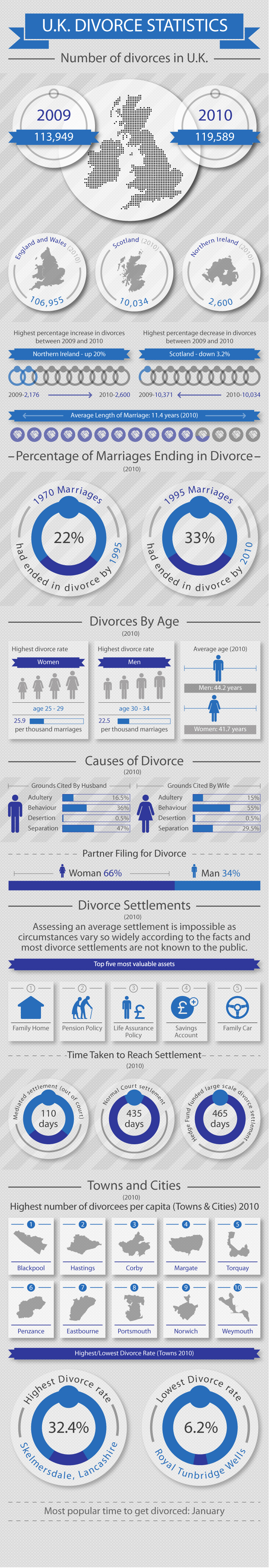 uk-divorce-statistics_5049cbda5661e