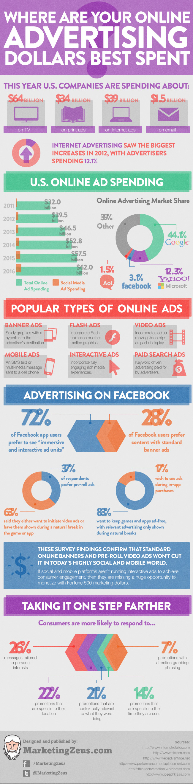 where-are-your-online-advertising-dollars-best-spent_504f7a837aa36