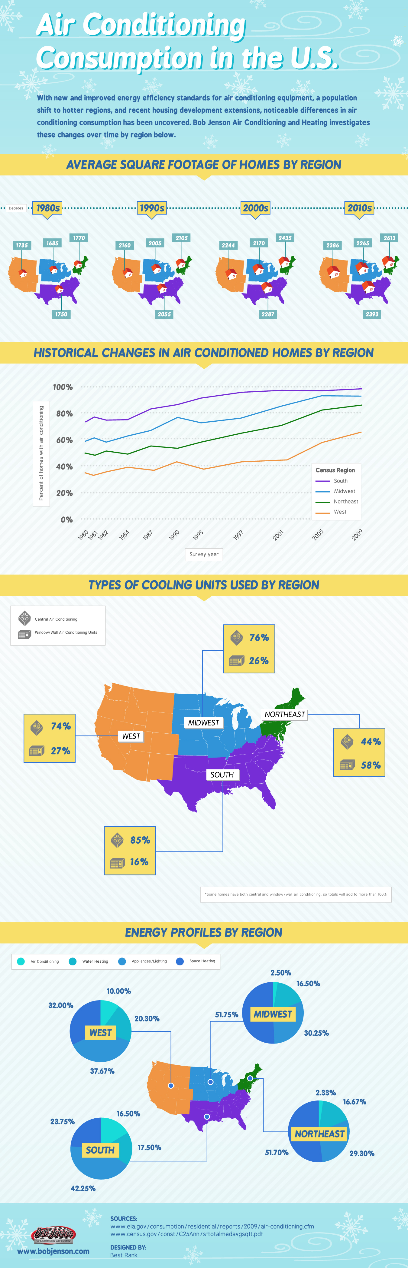 air-conditioning-consumption-in-the-us-infographic_52656ab328cee