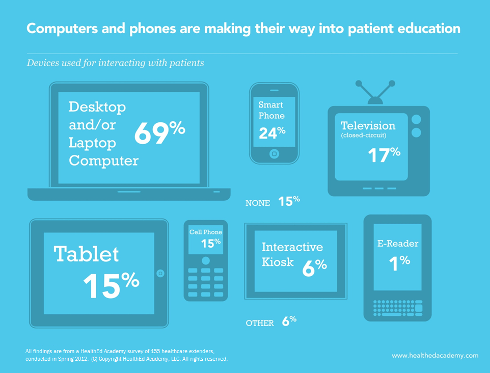 computers-and-phones-are-making-their-way-into-patient-education_5048e0f6b9232