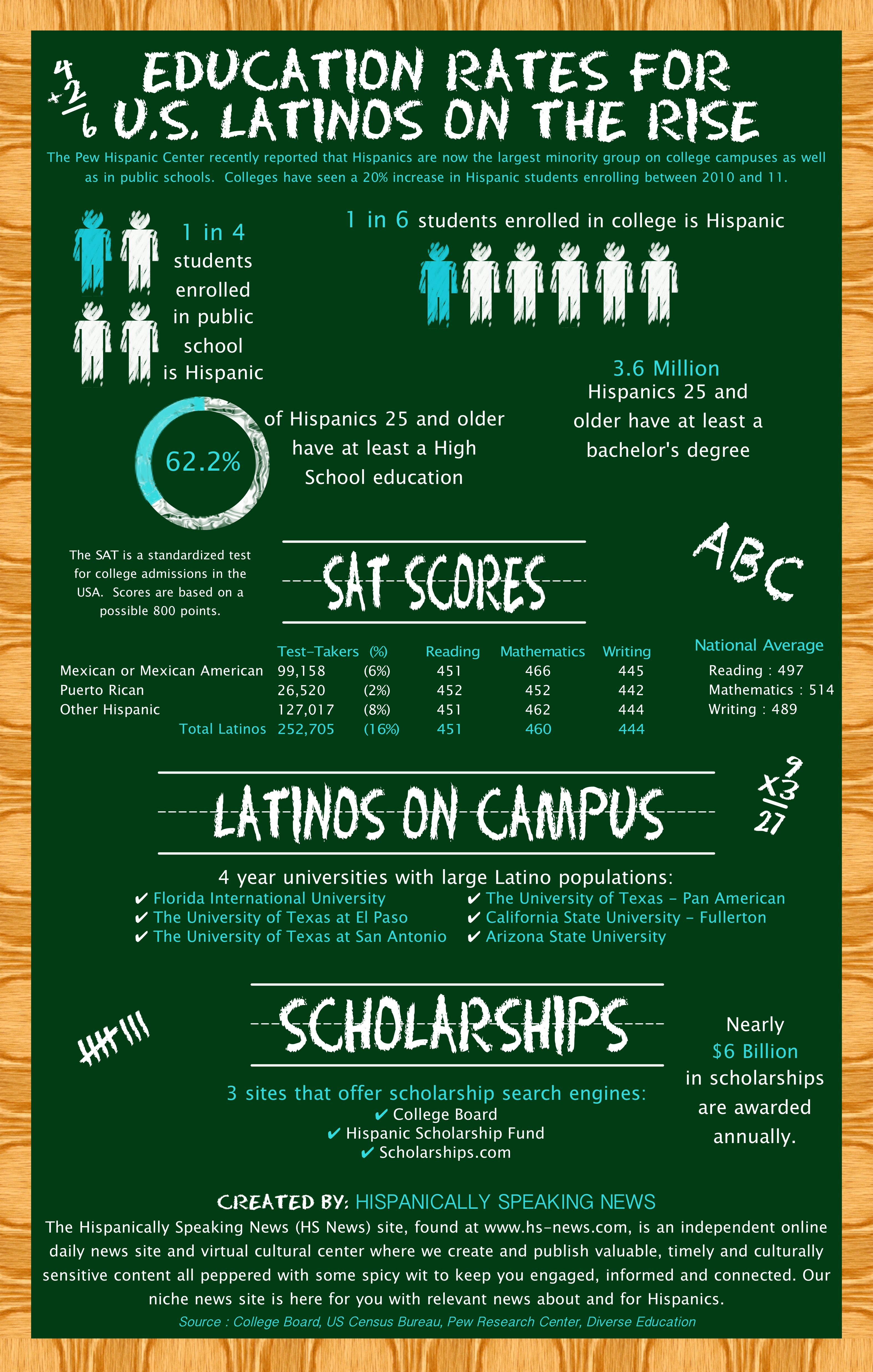 education-rates-for-us-latinos-on-the-rise_50368ebb67237
