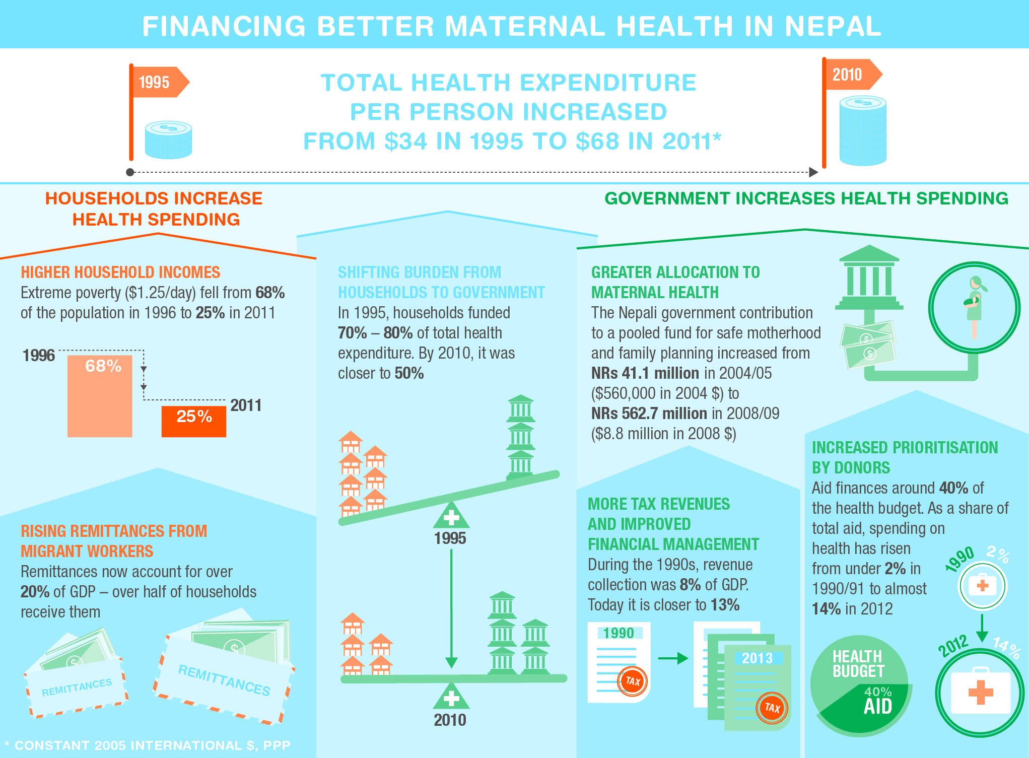 financing-better-maternal-health-in-nepal_5264fabd1cc3f