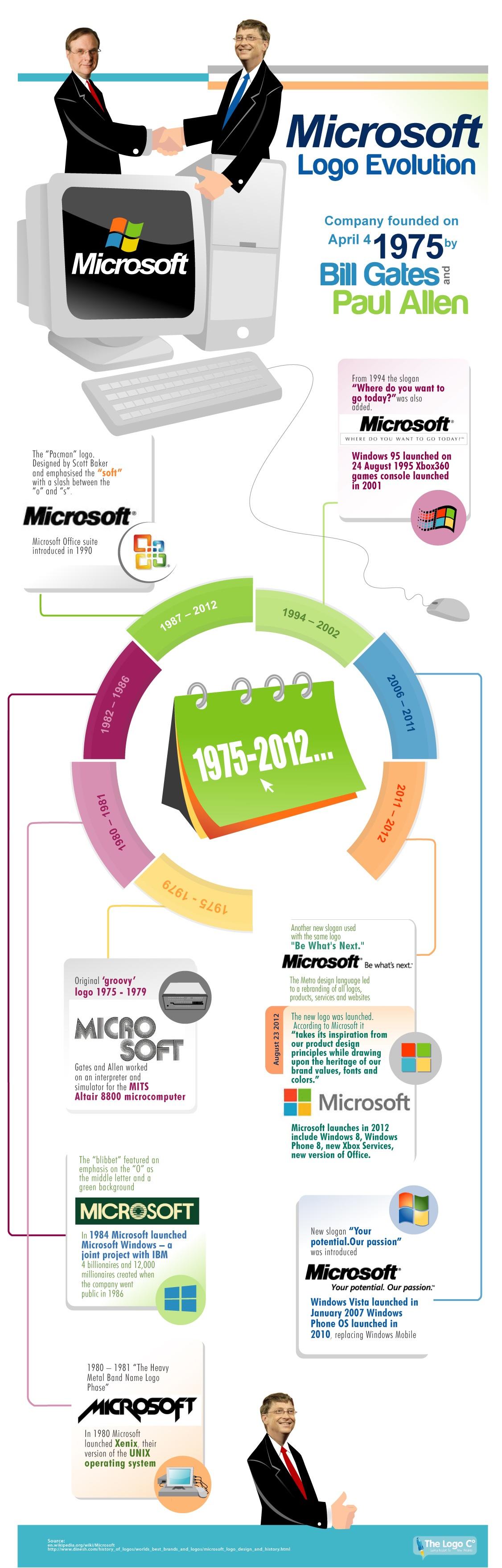 microsoft-logo-evolution_50447ab7540cb