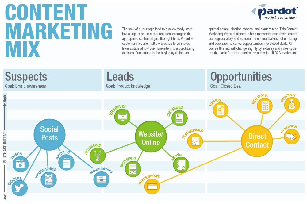 the-content-marketing-mix_5037bad5b2bda