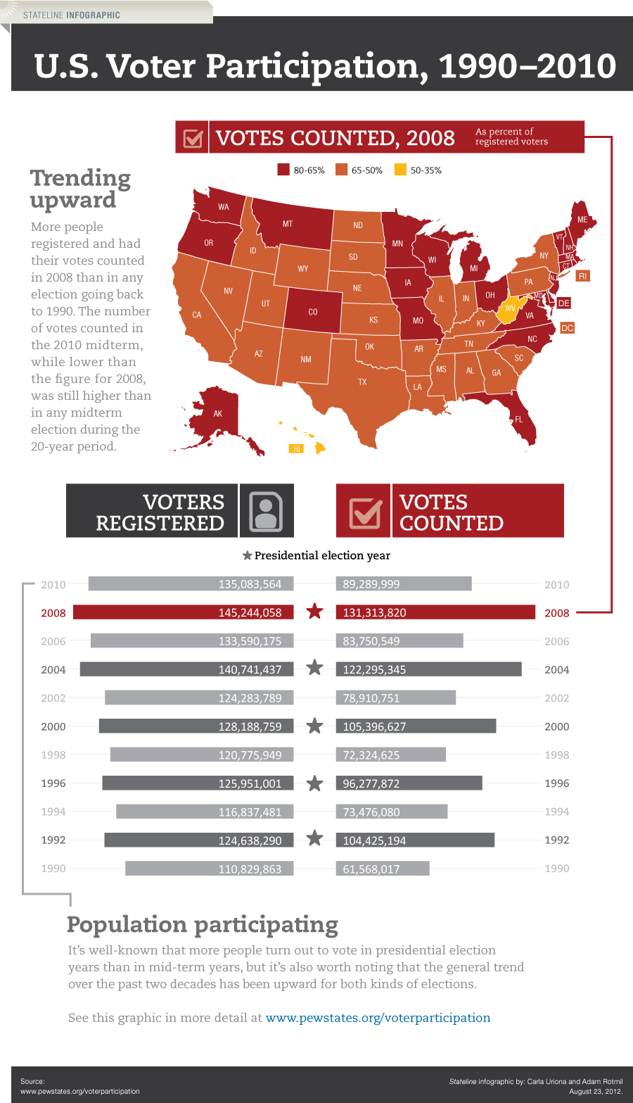 voter-participation-in-the-us_503632f80abc7