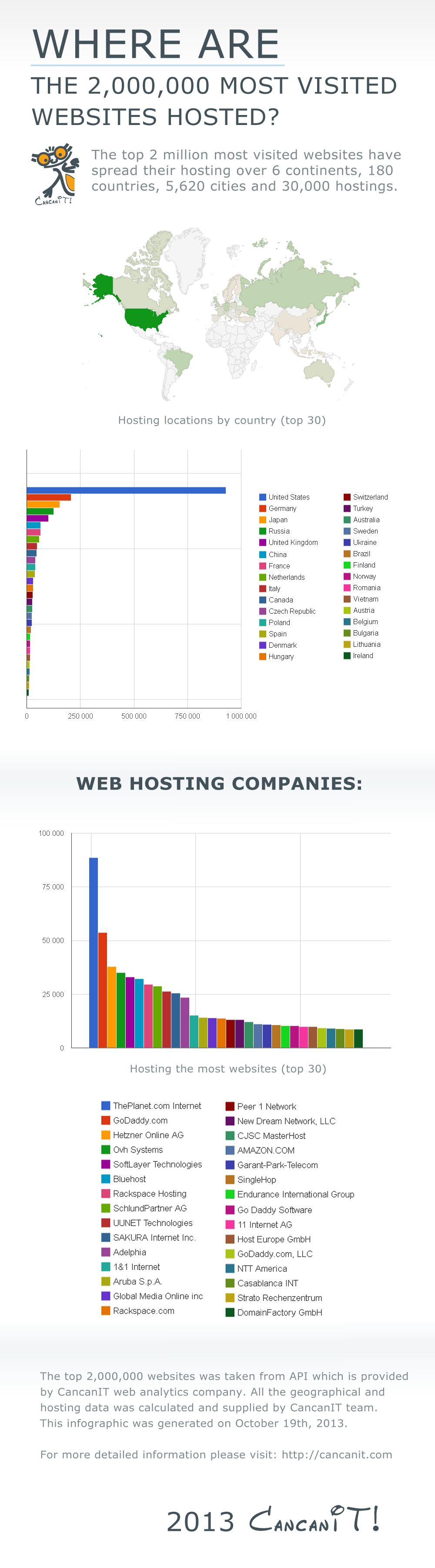 where-are-the-most-visited-websites-hosted_52655b3873572