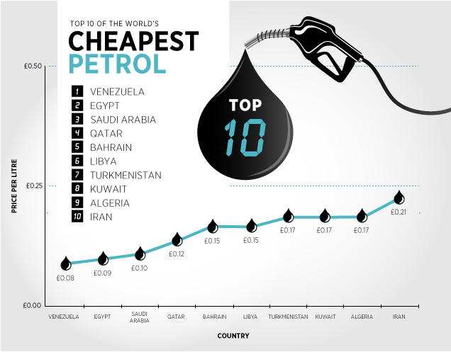 worlds-cheapest-petrol_503633b8c392a