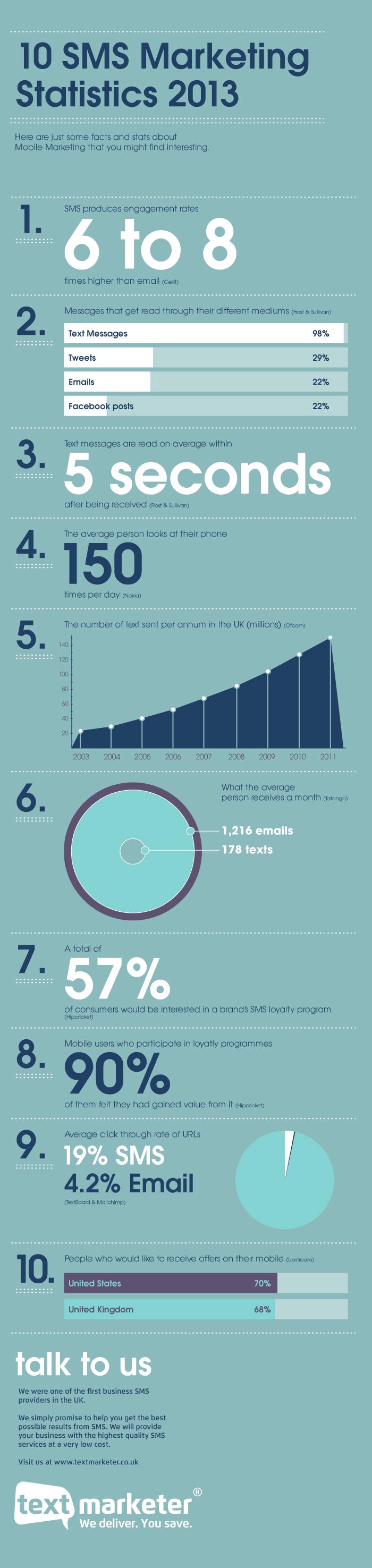 10-mobile-marketing-statistics_5261274b6729b
