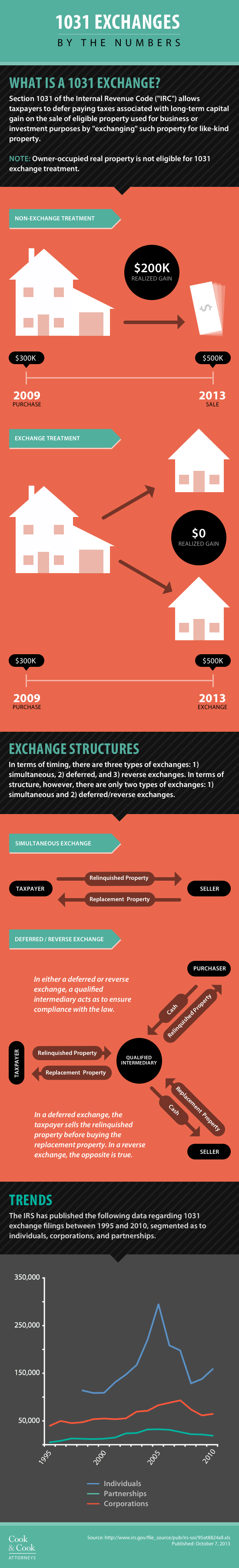 1031-exchanges-by-the-numbers_525b900c10649