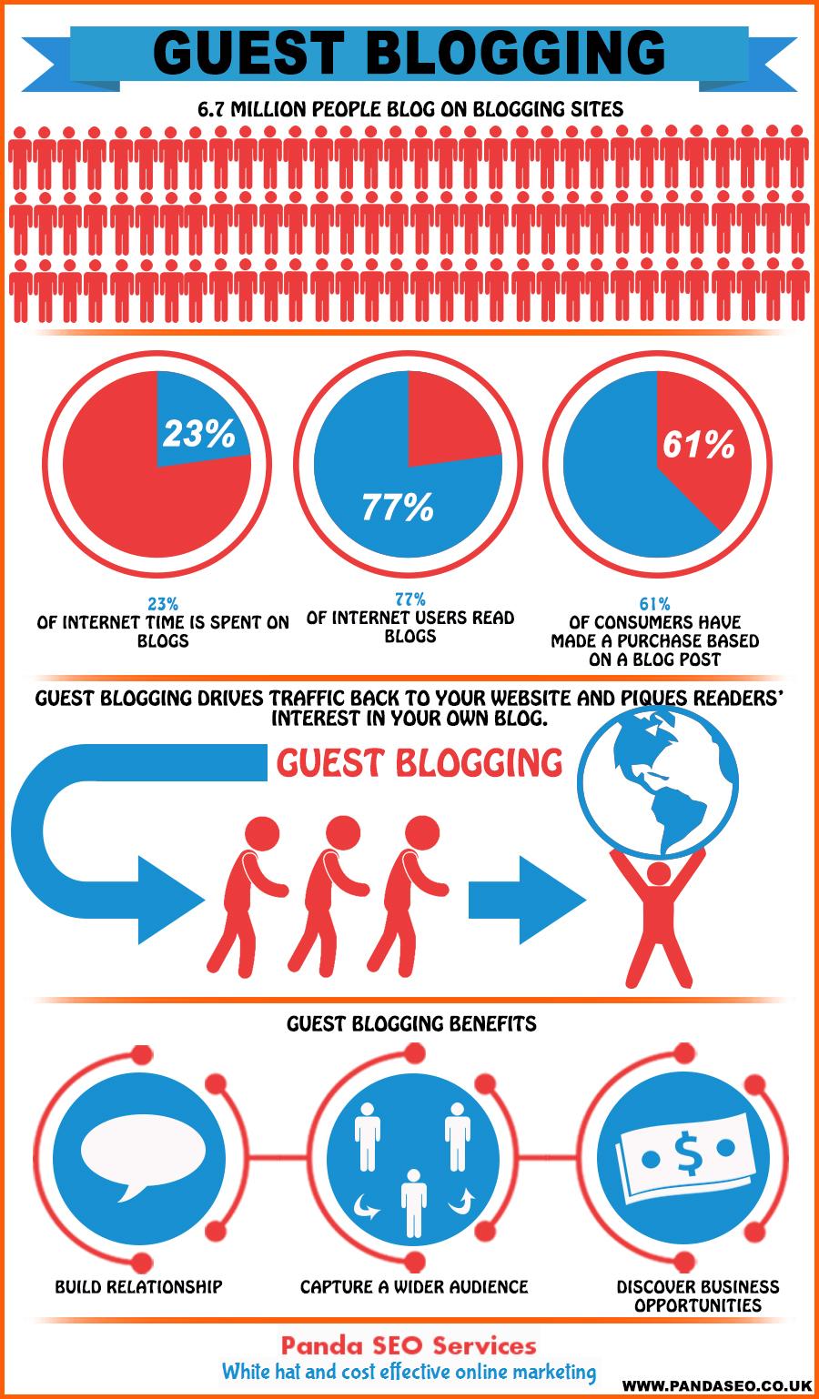 guest-blogging-benefits_525a705d265d7