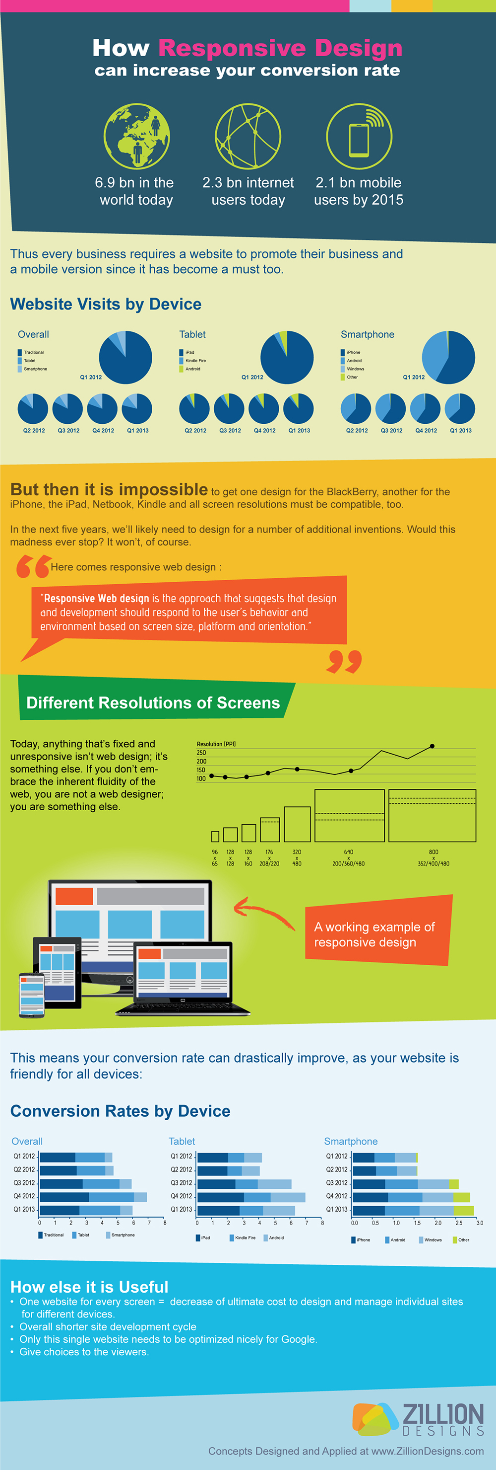 how-responsive-design-can-increase-your-conversion-rate_525f607d35169
