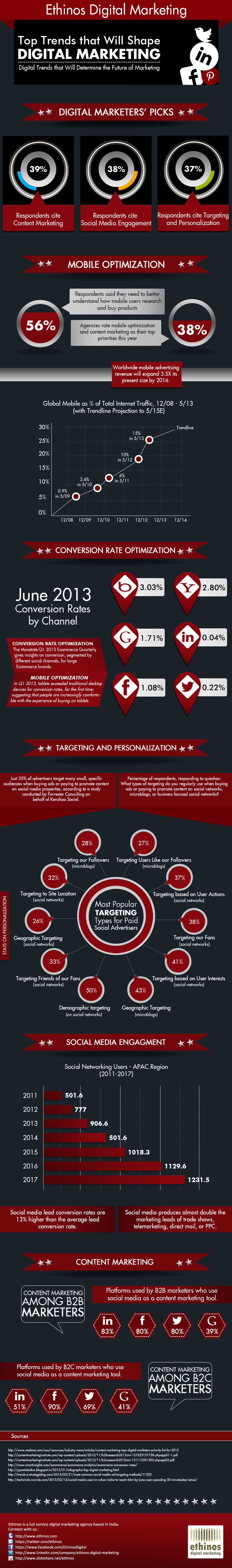 infographic-on-the-top-trends-that-will-shape-digital-marketing_52610c97f0bdb