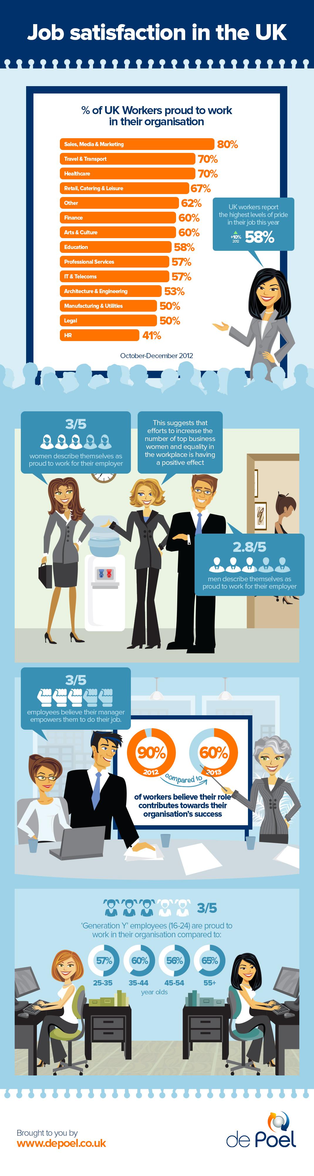job-satisfaction-in-the-uk_525c5d7ed6229