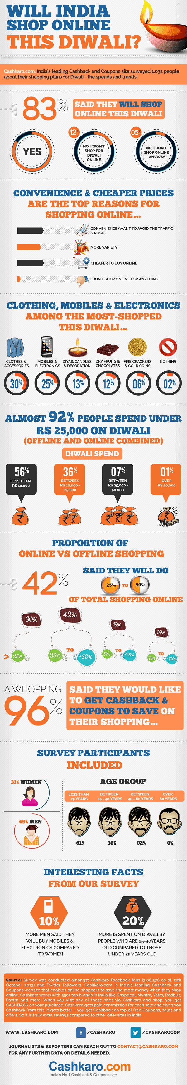 online-shopping-trends-in-india-during-festivals-infographic_525d2eab6586b