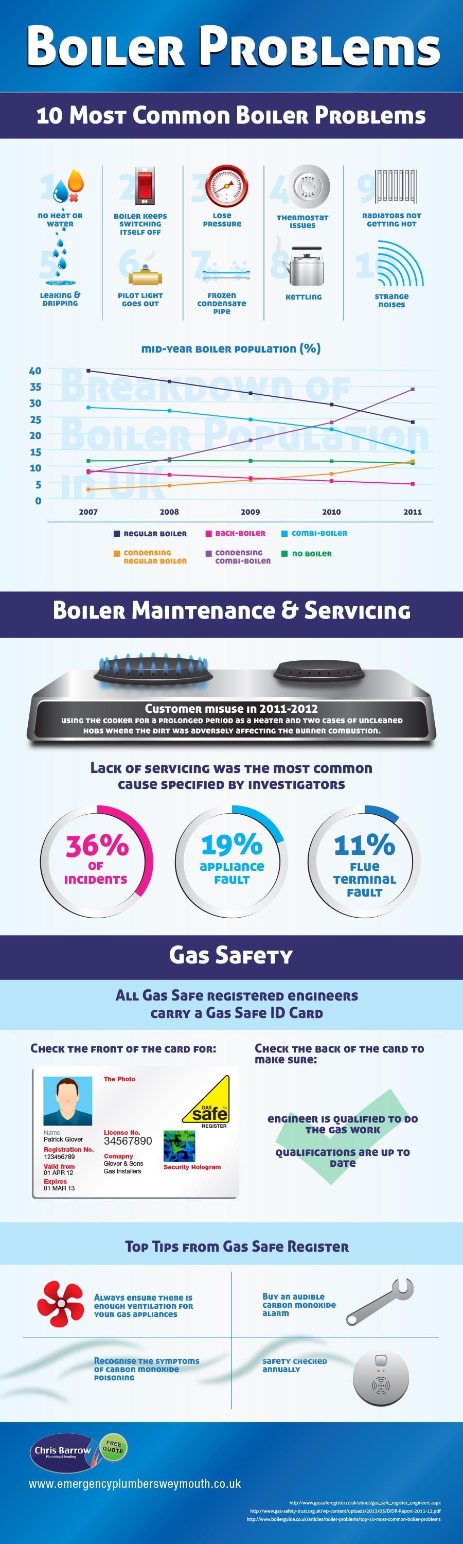Boiler Problems 10 Most Common Boiler problems