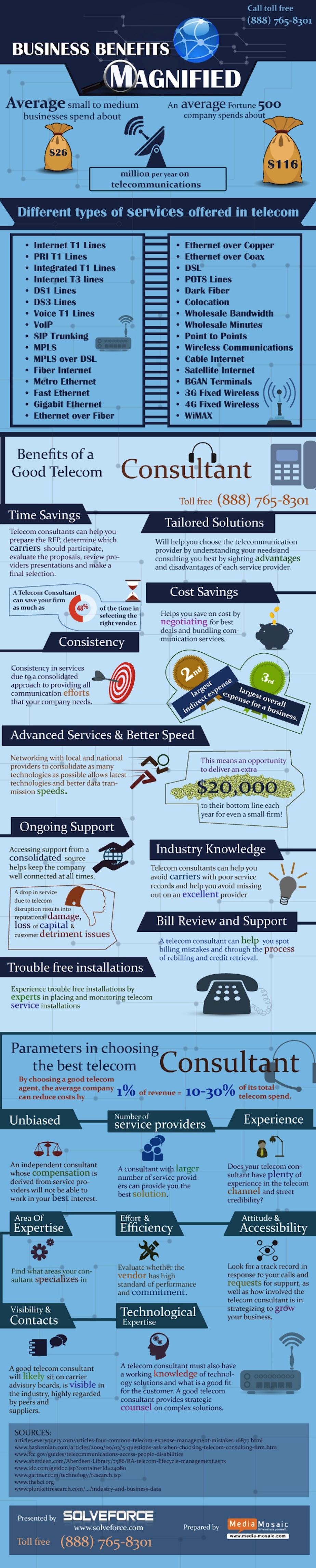 Business  Benefits Magnified Telecommunications