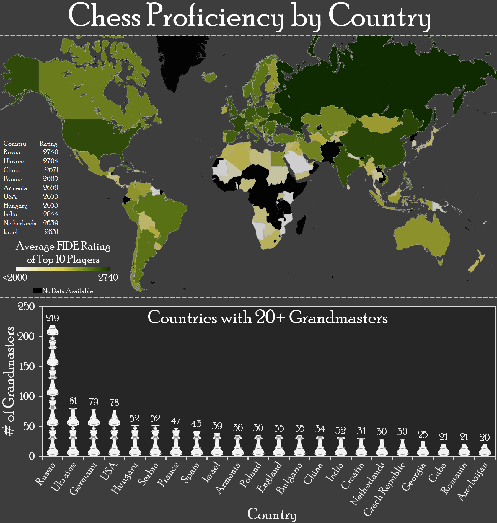 Chess Proficiency