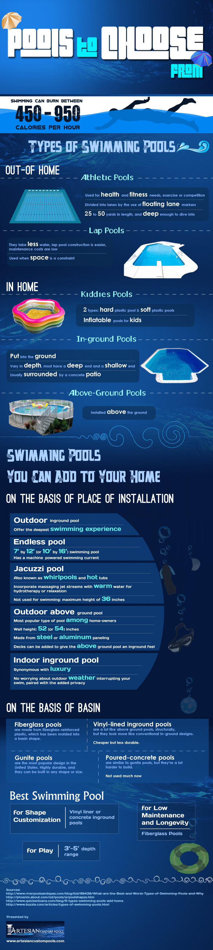 Pools to choose from infographic pools choose for Different types of pools