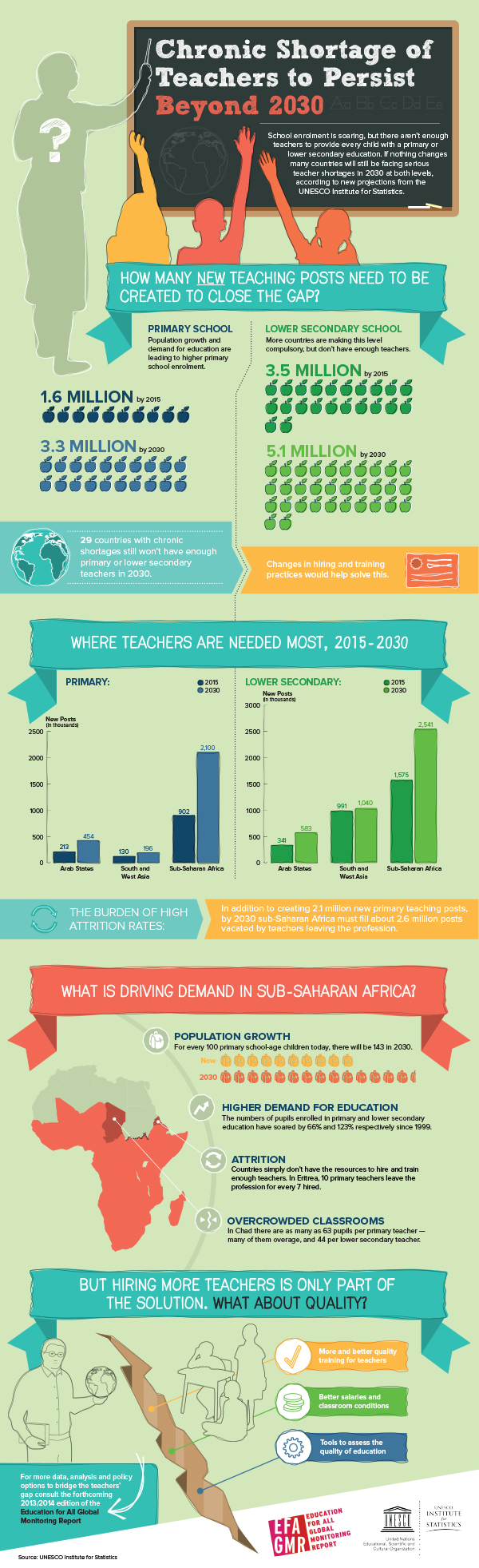 Chronics Short Age Of Teachers