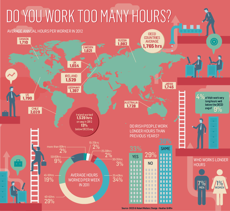Do You Work Too Many Hours