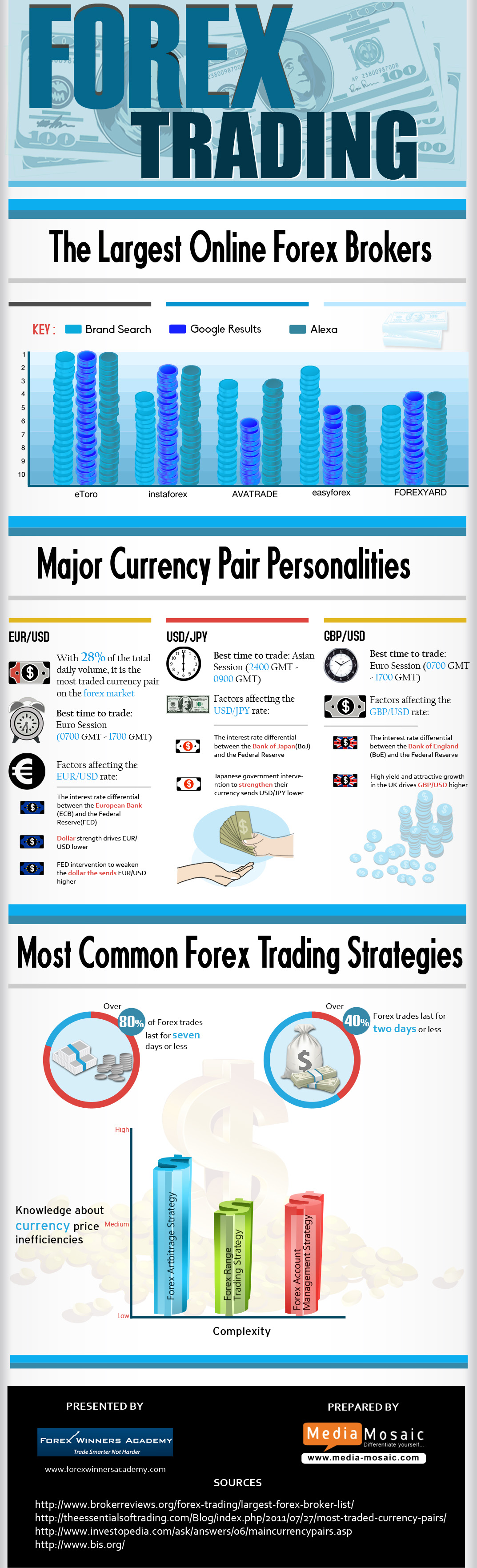Forex brokers list 2014