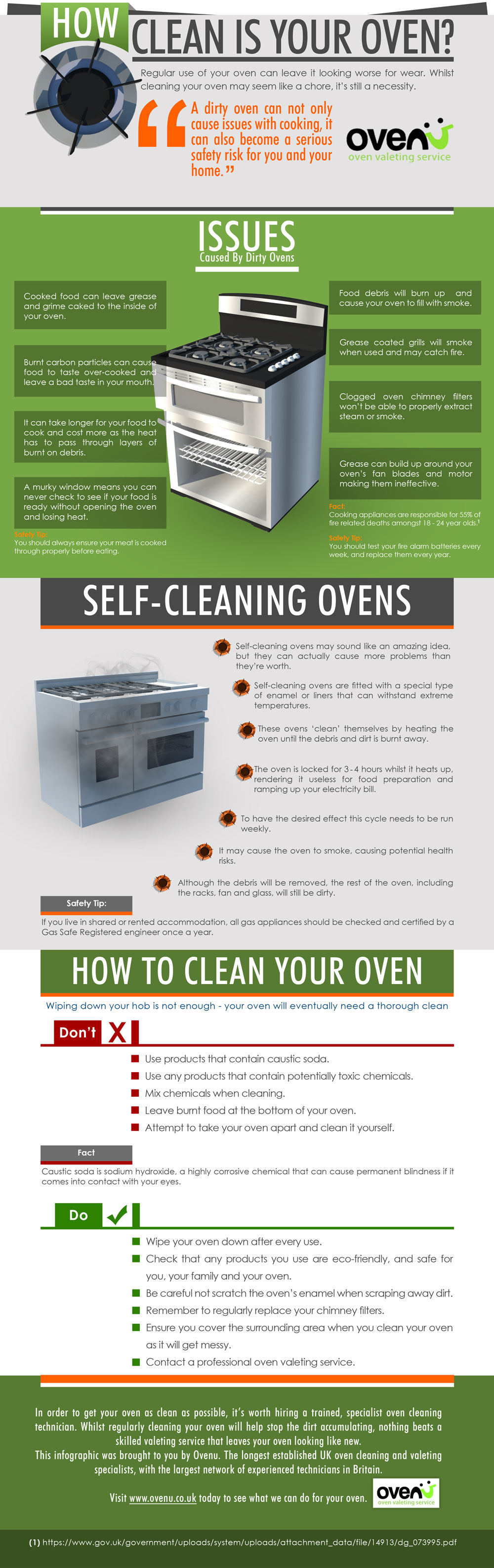 How Clean Is Your Oven