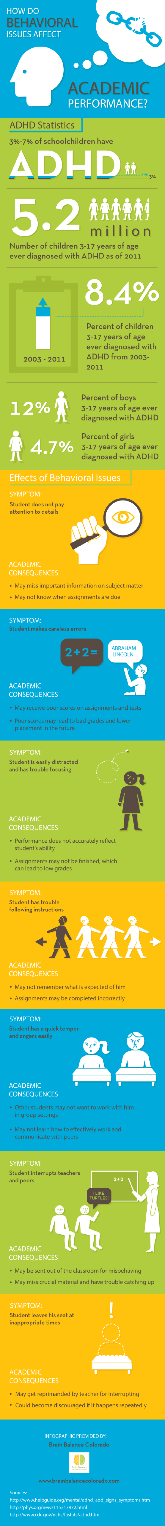 How Do Behavioral Issues Affect Academic Performance