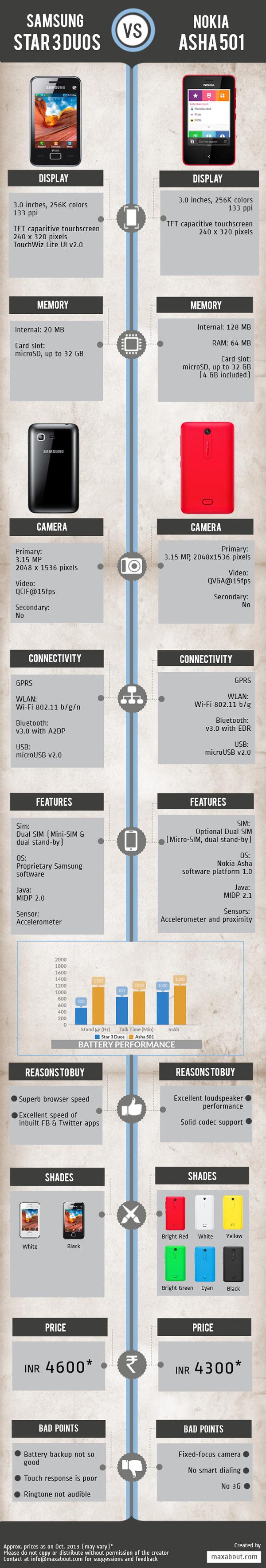 Nokia Asha vs Samsung Star