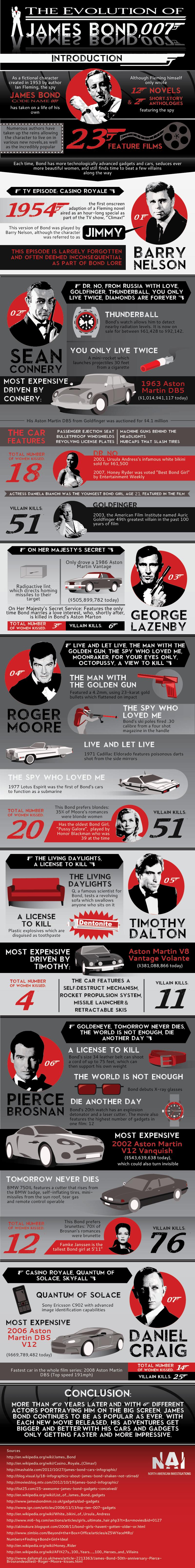 The Evolution Of James Bond