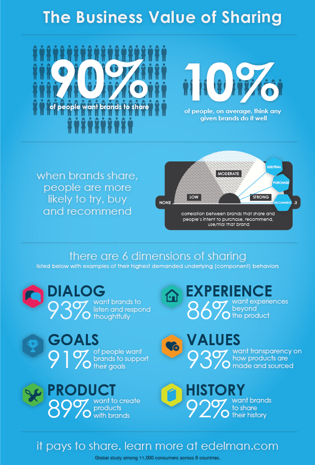 The Business Of Value Sharing