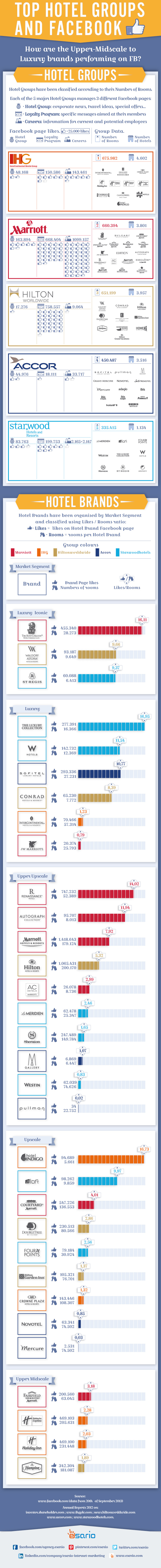 top-hotel-groups--facebook-infographic_5256af4aeb92c