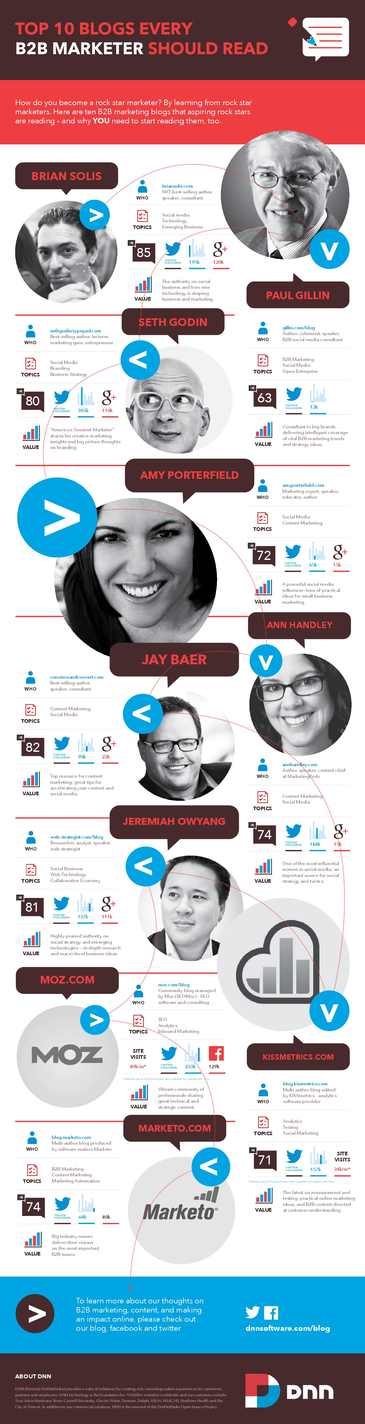 top-ten-blogs-every-marketer-should-read_5257feb797532