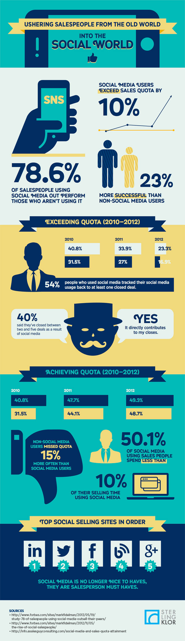 Ushering Sales From the Old World Into The Social World