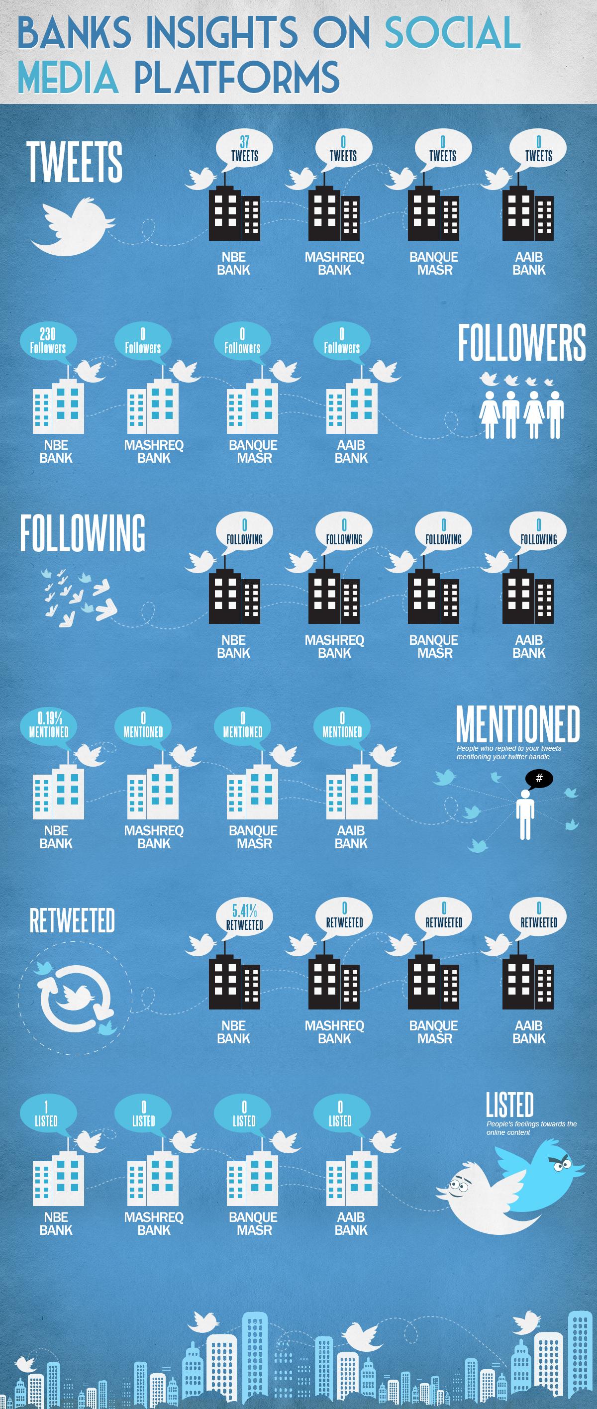 Banks Insights On Social Media Platforms