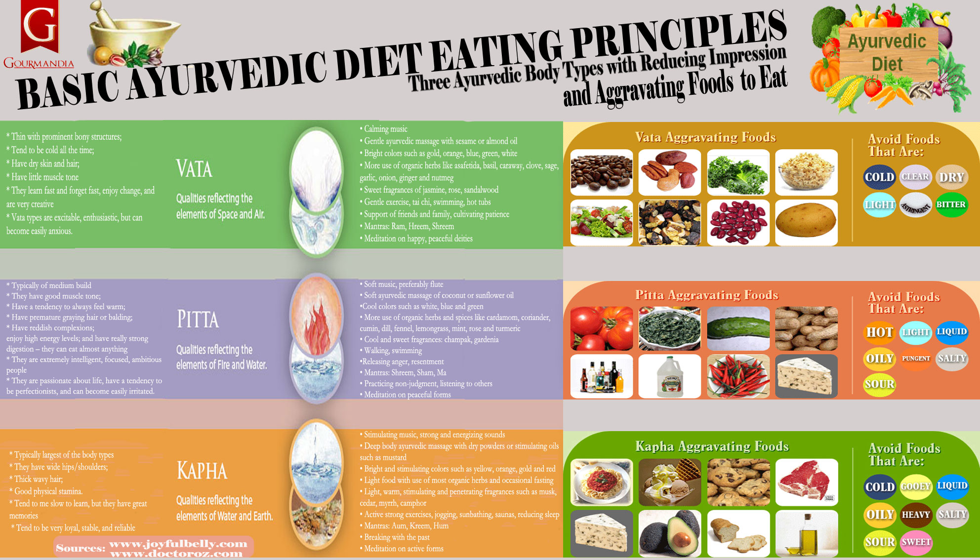 Basic Ayurvedic Diet Eating Principles