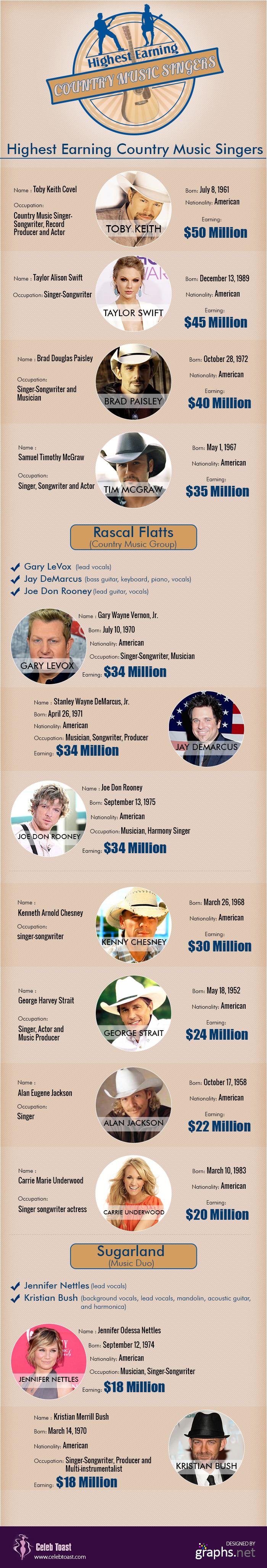 Earnings Of American Music Singers