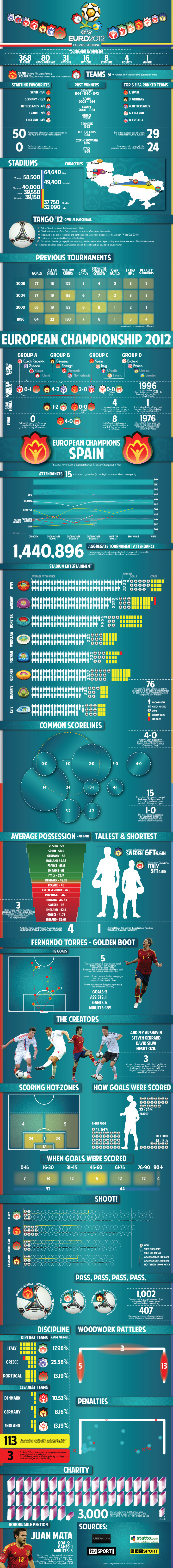 Euro 2012 Statistical Review
