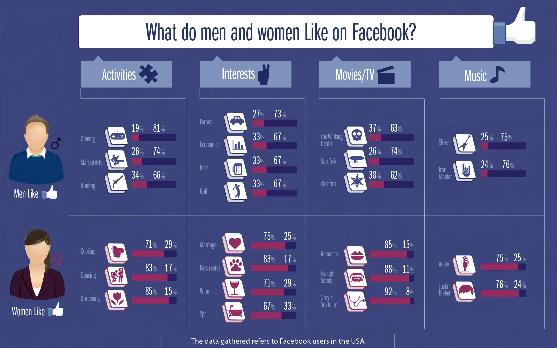 Facebook And Gender How Do You Line up