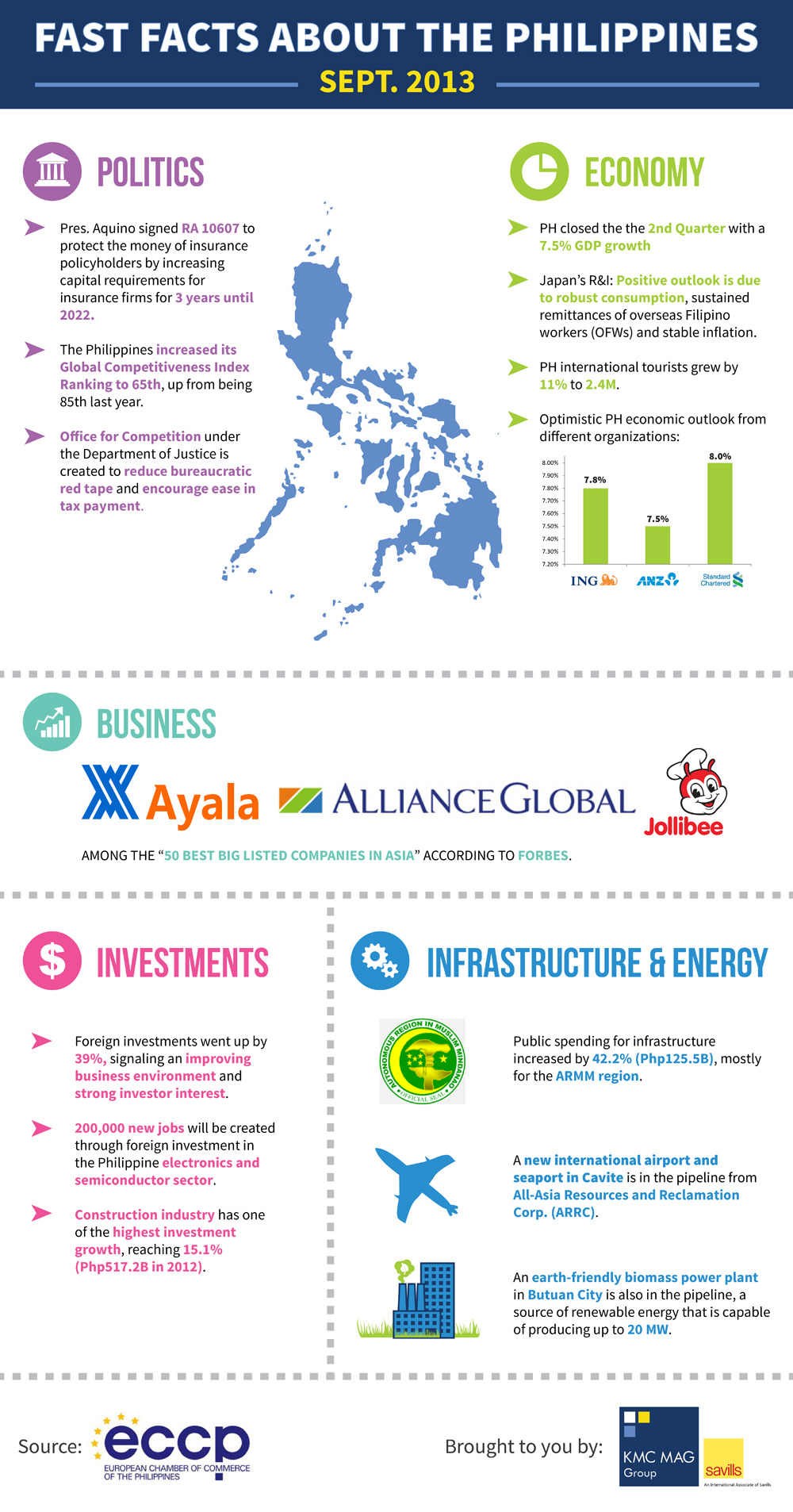 Fast Facts About The Phillippines