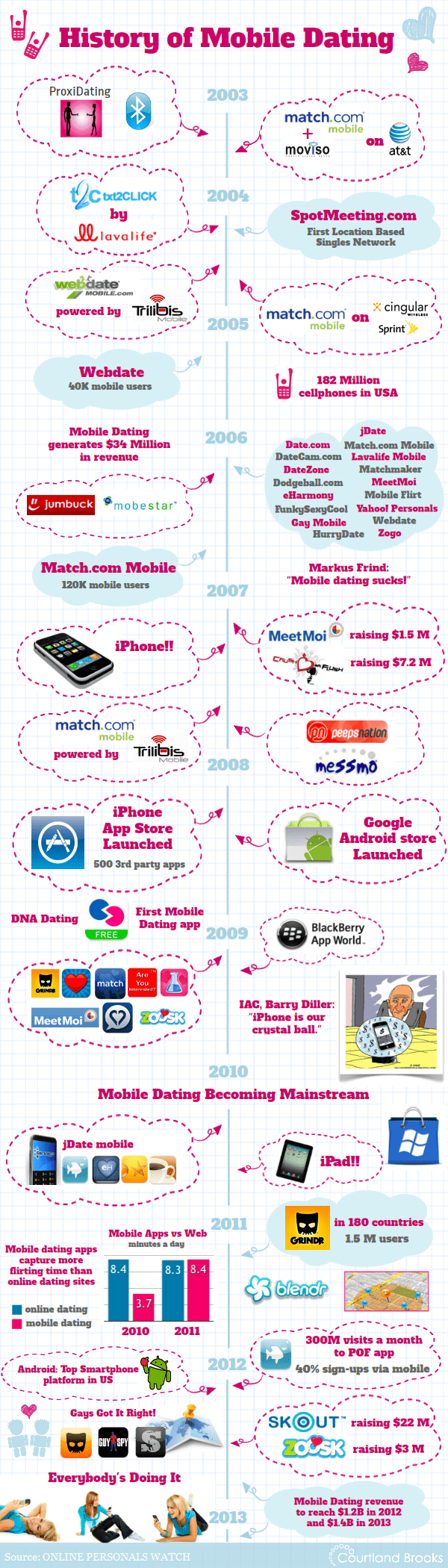 History Of Mobile Dating