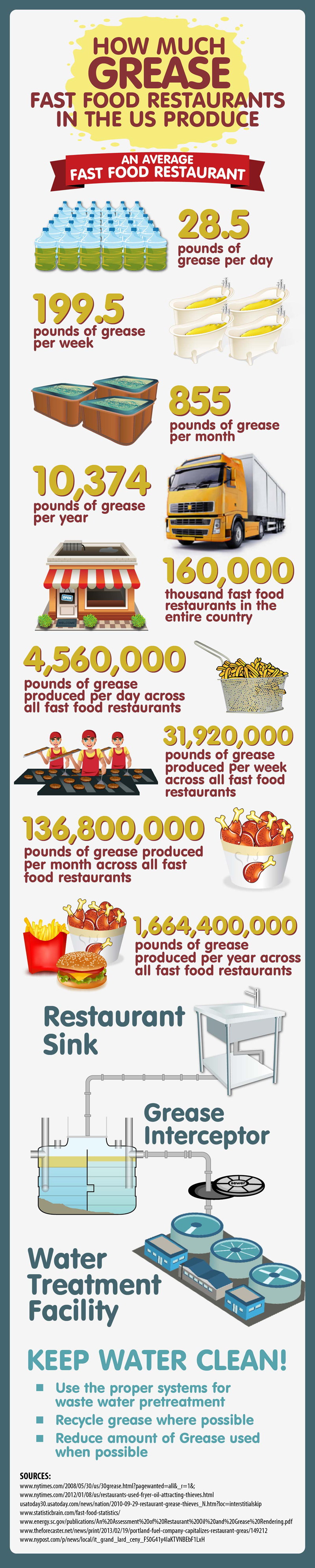 How Much Grease Fast Food Restaurants Produce