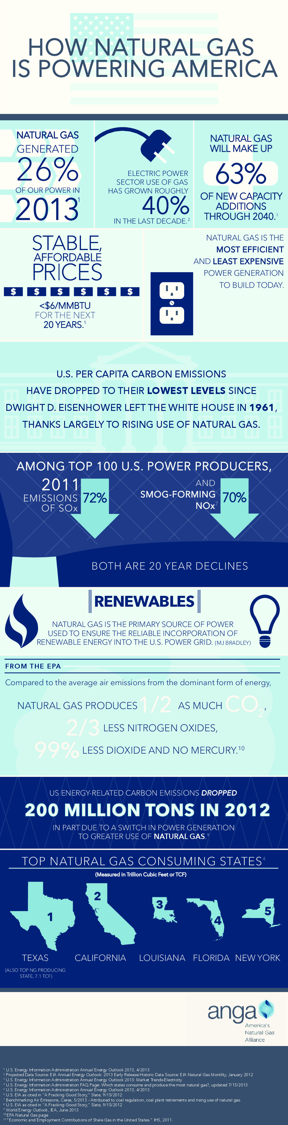 How Natural Gas Is Powering America