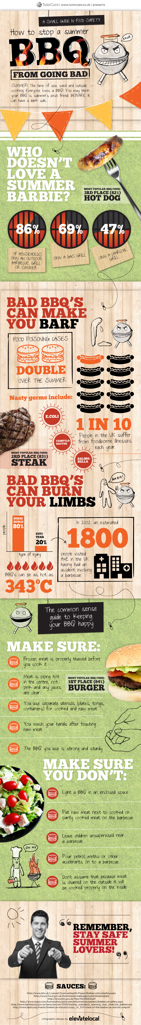 How To Stop A Summer BBQ From Going Bad