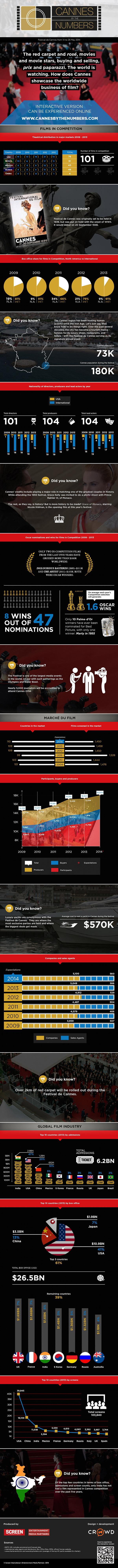 Infographic Static Web