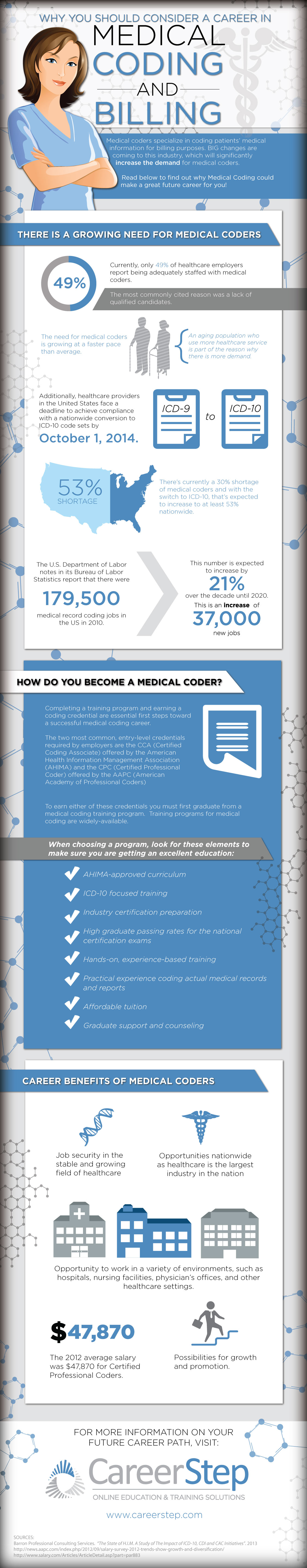 medical billing and coding 1 Earn your medical billing and coding certification 100% online with drexel university's accredited degree program advance your career and apply now.