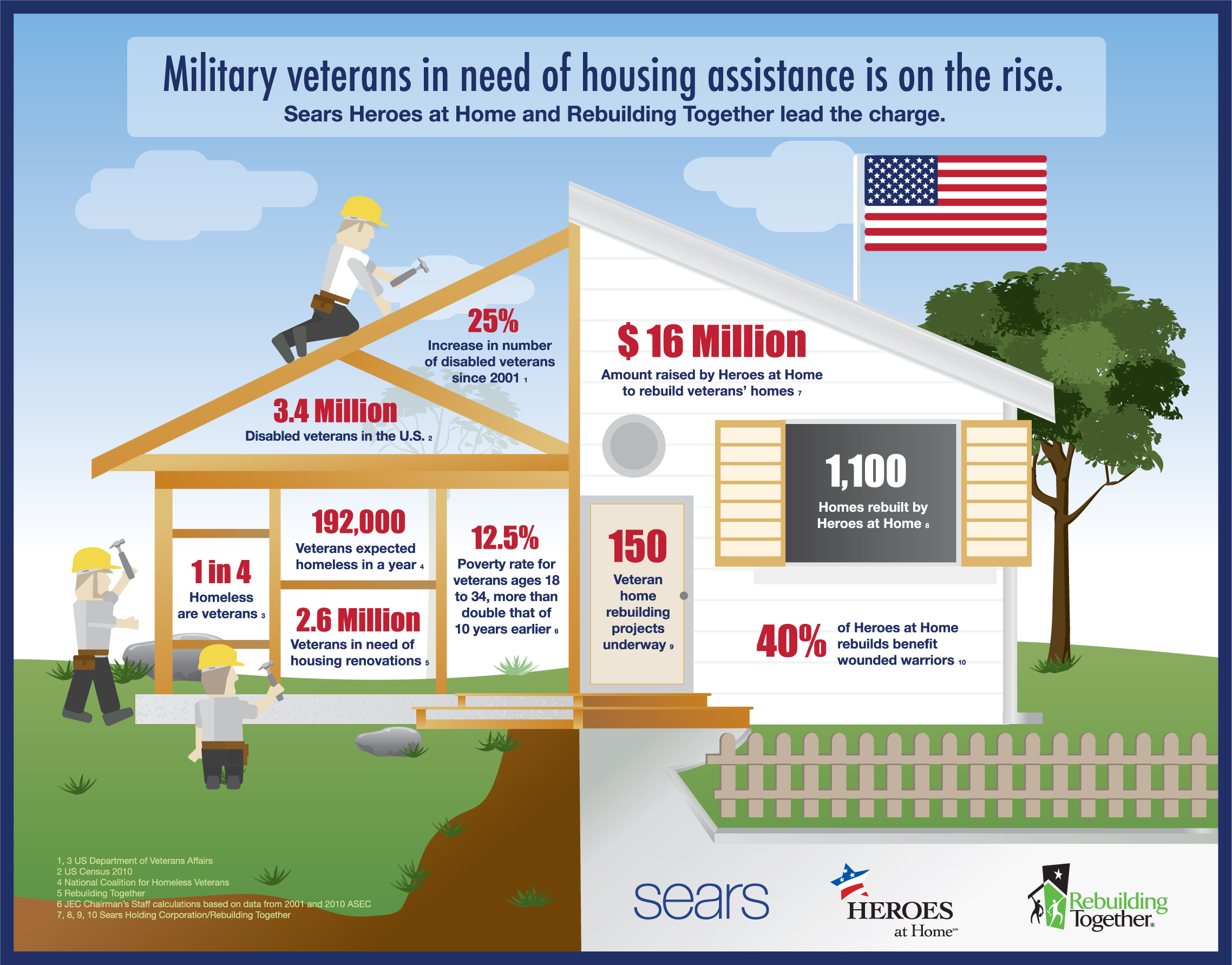 Military Veteran Sin Need Of Housing Assistance Is On The Rise